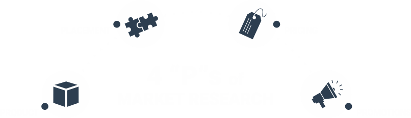 4 'P's of Market Research