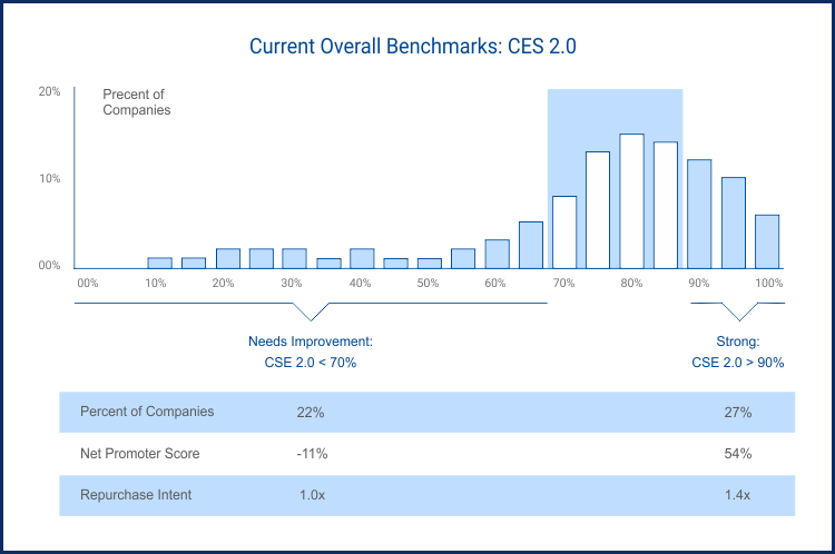 Customer Effort Score Benchmarking