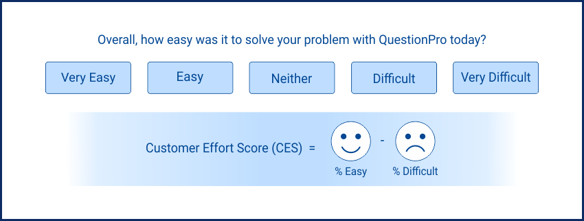 Customer Effort Score Example