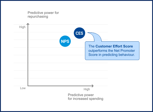 Customer Effort Score vs Net Promoter Score