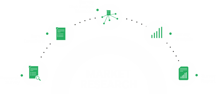 Attributes of Market Research